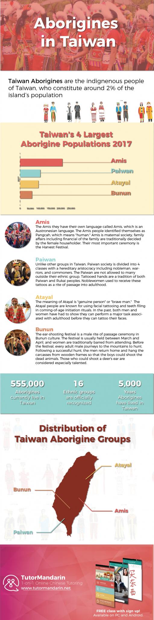Taiwan Aborigine Infographic 2017