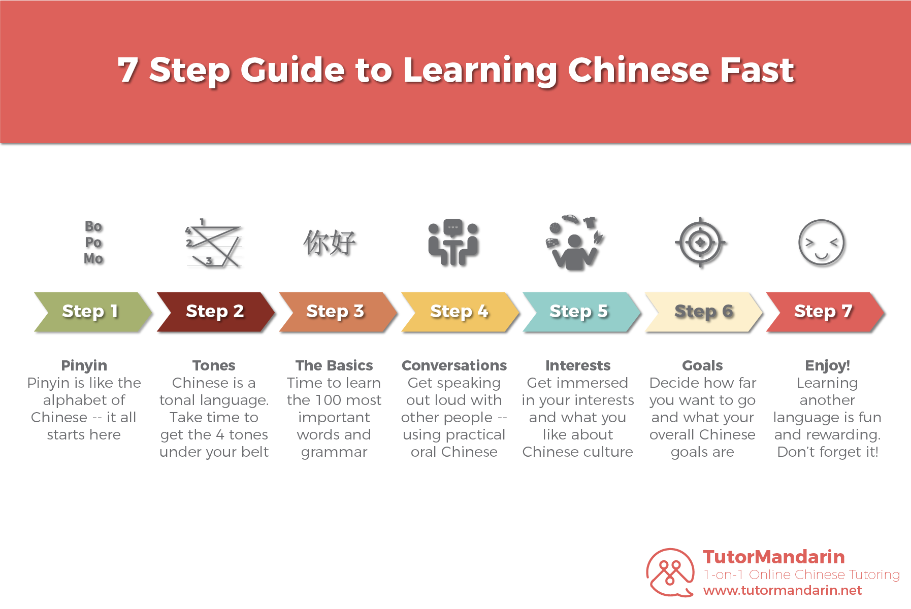learn chinese fast infographic