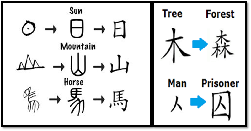 character transformation in Chinese writing