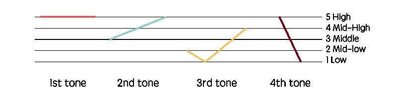 basic mandarin chinese tones