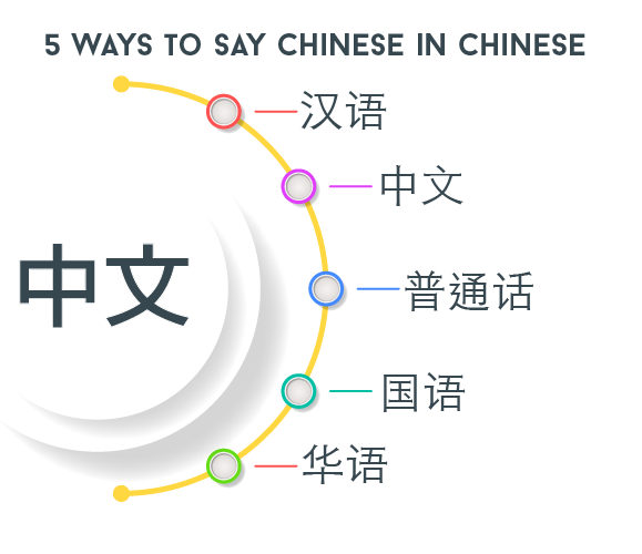 5 Ways How To Say Chinese In Chinese Learn Chinese Tutormandarin